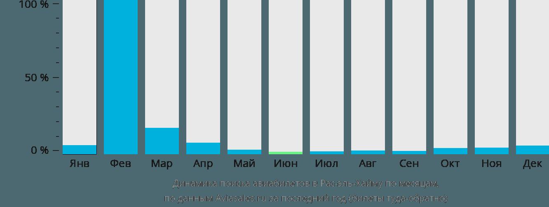 Динамика поиска авиабилетов в Рас-Аль-Кхаимах по месяцам