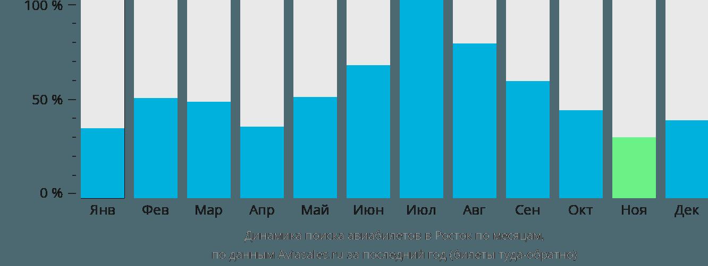Динамика поиска авиабилетов в Росток по месяцам
