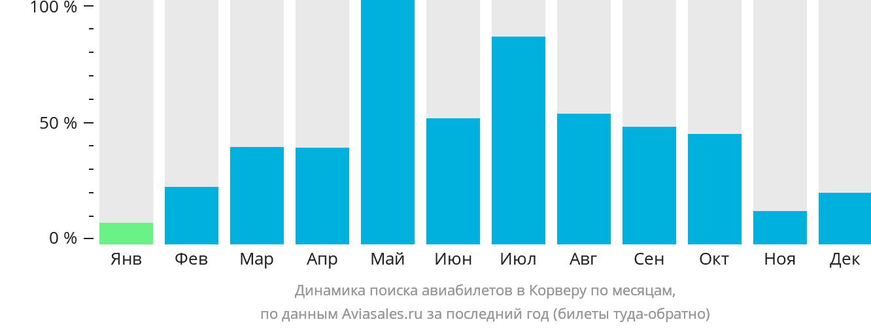 Динамика поиска авиабилетов Корвера по месяцам