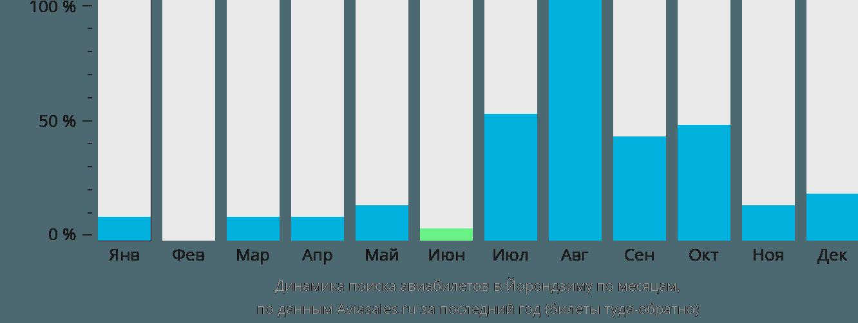 Динамика поиска авиабилетов Ёропджима по месяцам