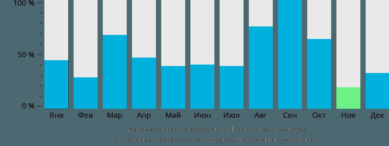Динамика поиска авиабилетов в Борнхольм по месяцам