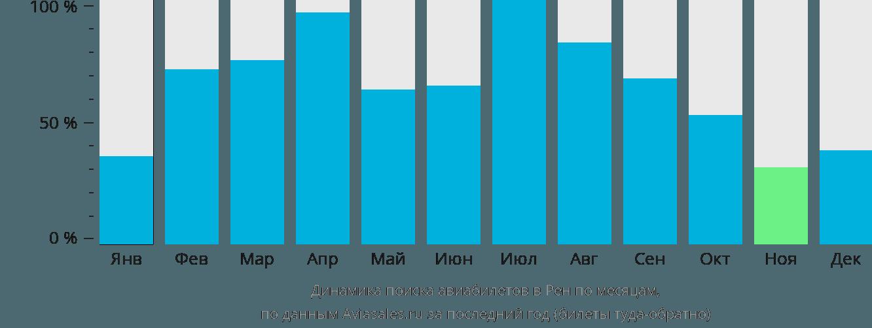 Динамика поиска авиабилетов в Ренн по месяцам