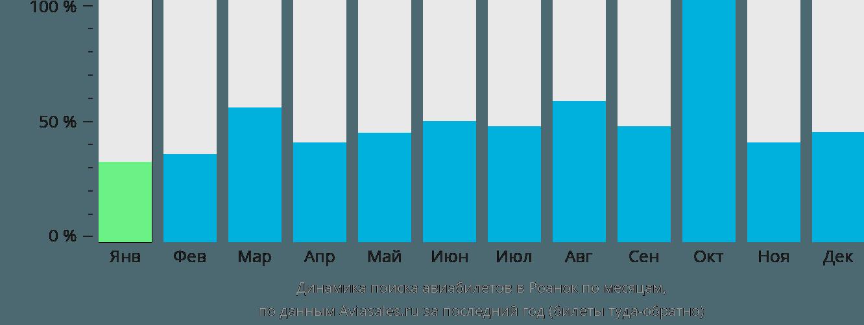 Динамика поиска авиабилетов в Роанок по месяцам