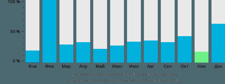 Динамика поиска авиабилетов в Рокхемптон по месяцам