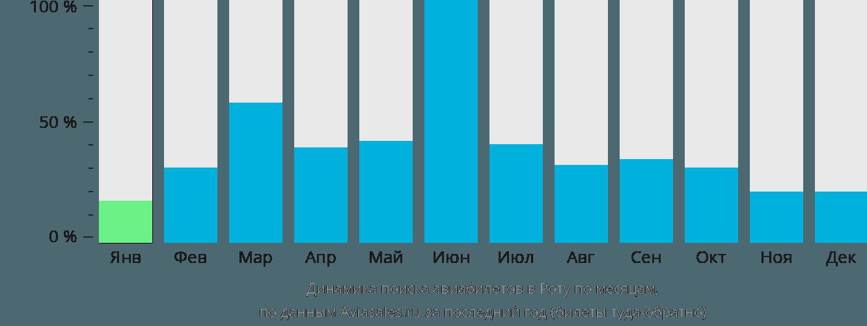 Динамика поиска авиабилетов в Роту по месяцам
