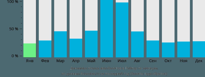 Динамика поиска авиабилетов в Райпур по месяцам