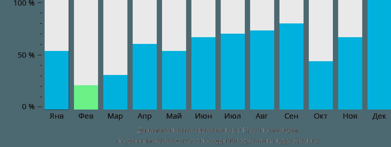 Динамика поиска авиабилетов в Рёрус по месяцам