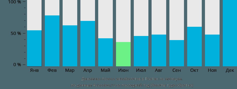Динамика поиска авиабилетов в Роатан по месяцам