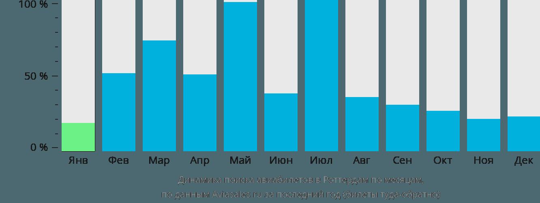 Динамика поиска авиабилетов в Роттердам по месяцам