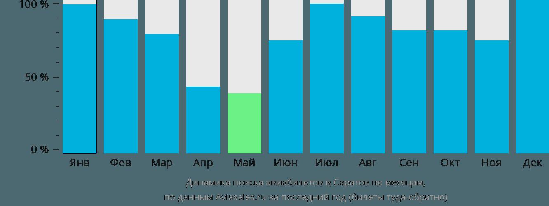 Динамика поиска авиабилетов в Саратов по месяцам
