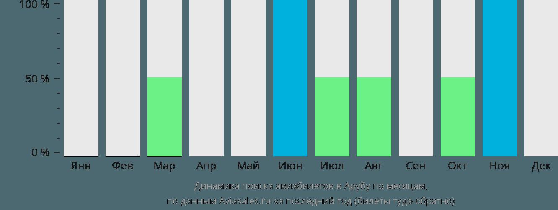 Динамика поиска авиабилетов в Арубу по месяцам