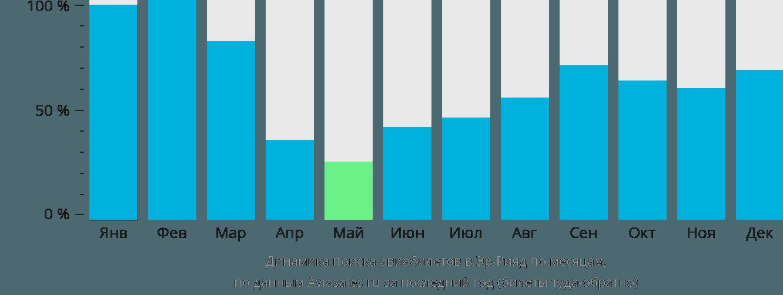 Динамика поиска авиабилетов в Эр-Рияд по месяцам