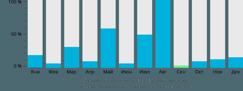 Динамика поиска авиабилетов в Рёрвик по месяцам