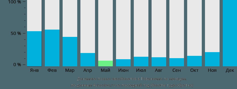 Динамика поиска авиабилетов в Рованиеми по месяцам