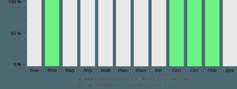 Динамика поиска авиабилетов Равенсторп по месяцам