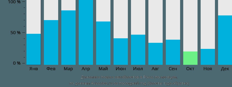 Динамика поиска авиабилетов в Рохас по месяцам