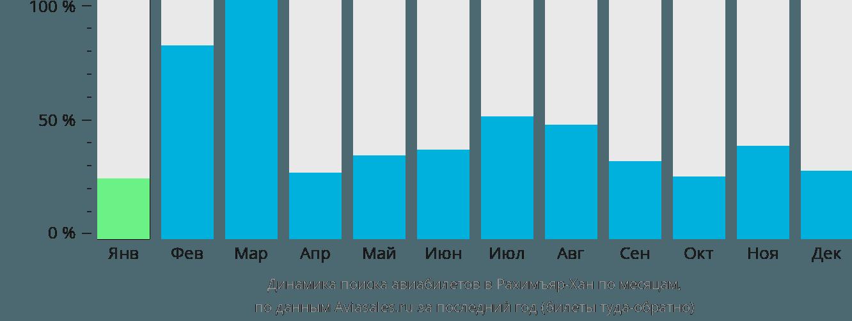 Динамика поиска авиабилетов в Рахимъярхан по месяцам