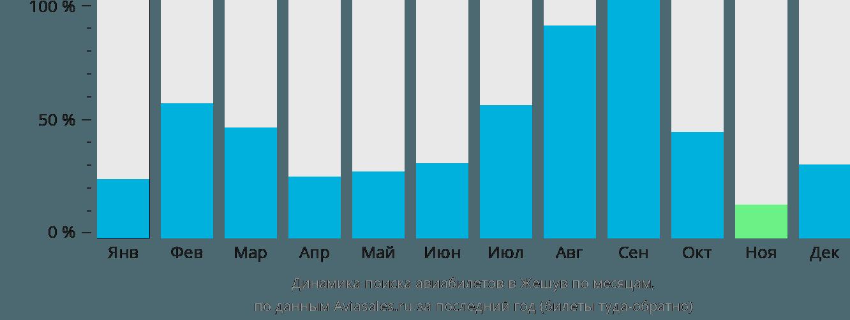 Динамика поиска авиабилетов в Жешув по месяцам