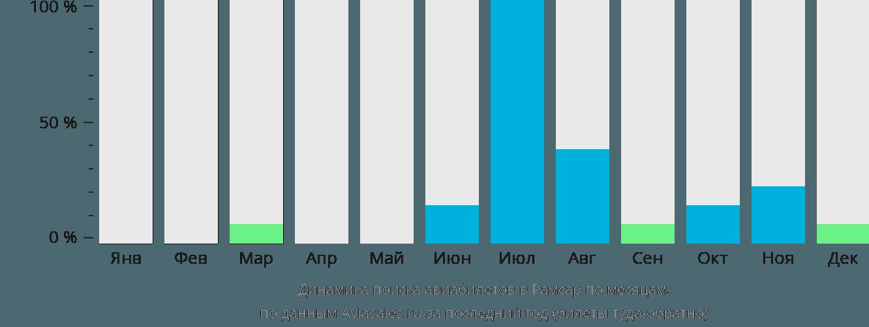 Динамика поиска авиабилетов Рамсар по месяцам