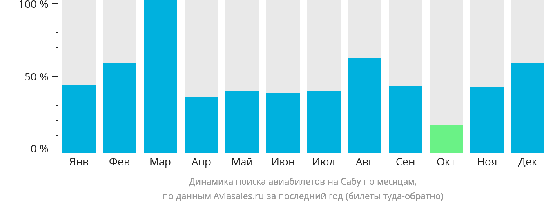 Динамика поиска авиабилетов в Сабу по месяцам