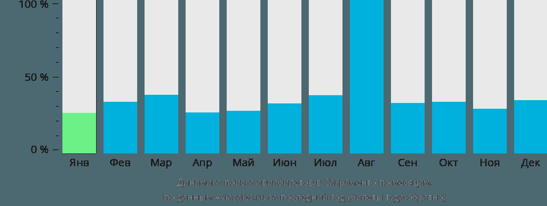 Динамика поиска авиабилетов в Сакраменто по месяцам