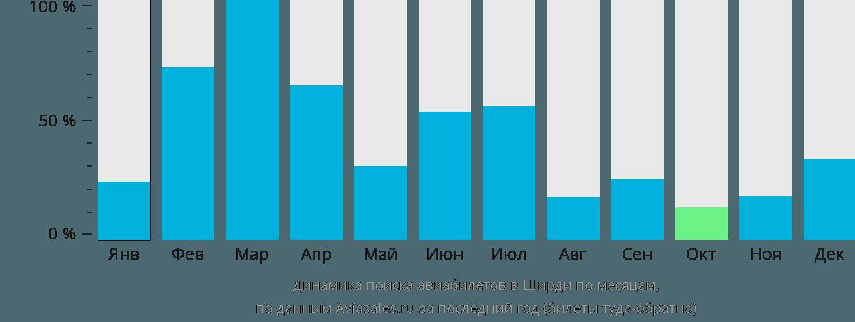 Динамика поиска авиабилетов  по месяцам