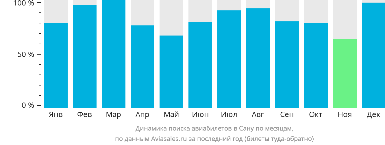 Динамика поиска авиабилетов в Сану по месяцам
