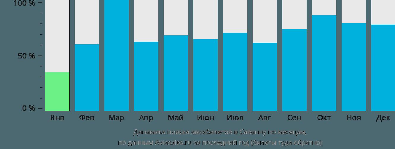 Динамика поиска авиабилетов в Саванну по месяцам