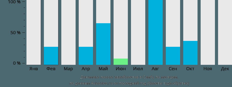 Динамика поиска авиабилетов в Самбу по месяцам