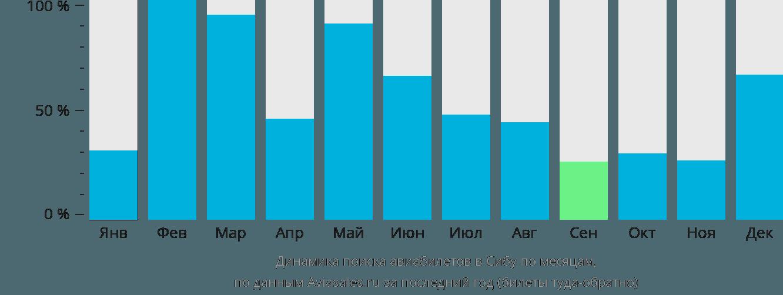 Динамика поиска авиабилетов в Сибу по месяцам