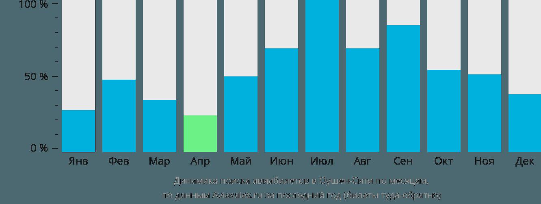 Динамика поиска авиабилетов в Ошен Сити по месяцам