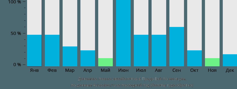 Динамика поиска авиабилетов в Прадхо-Бей по месяцам