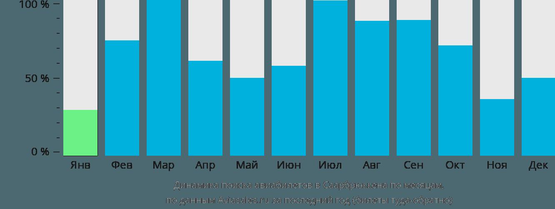 Динамика поиска авиабилетов в Саарбрюккена по месяцам