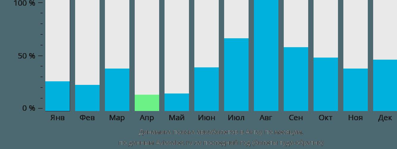 Динамика поиска авиабилетов в Актау по месяцам