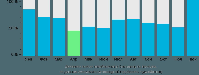 Динамика поиска авиабилетов в Сыктывкар по месяцам