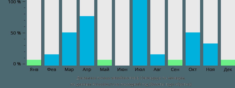 Динамика поиска авиабилетов в Санандадж по месяцам
