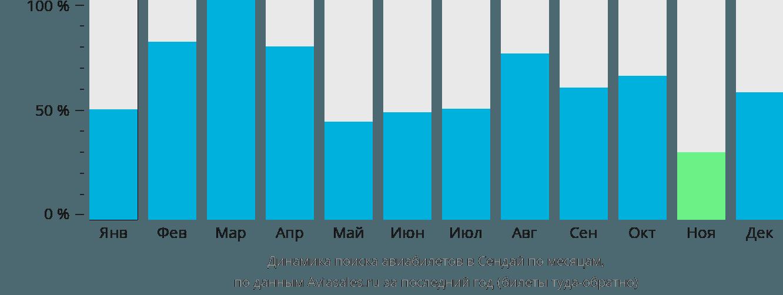 Динамика поиска авиабилетов в Сендай по месяцам