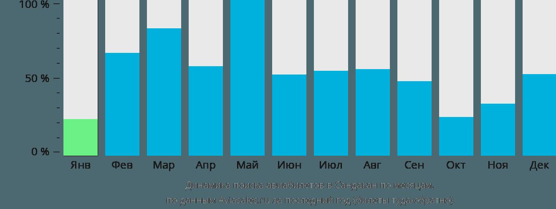 Динамика поиска авиабилетов в Сандакан по месяцам