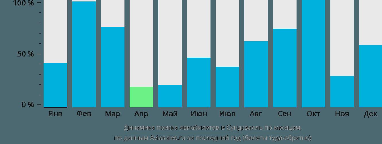Динамика поиска авиабилетов в Сундсвалль по месяцам