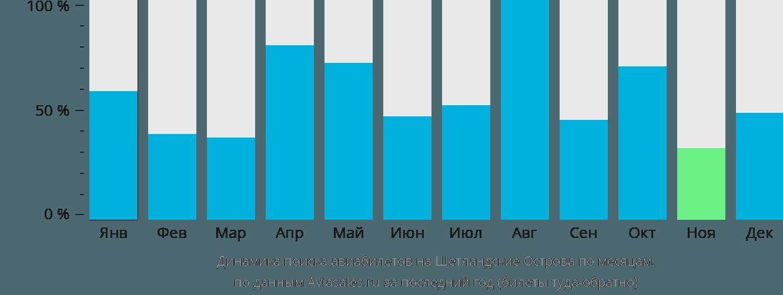 Динамика поиска авиабилетов Шетландские острова по месяцам