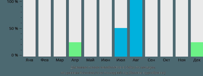 Динамика поиска авиабилетов Себха по месяцам