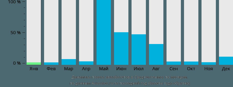 Динамика поиска авиабилетов в Среднеколымск по месяцам