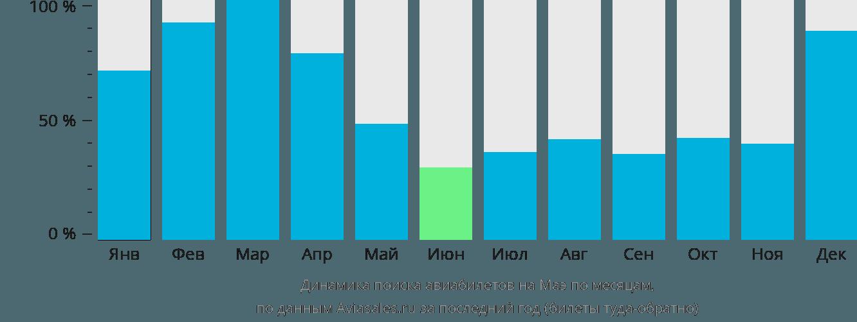 Динамика поиска авиабилетов на Маэ по месяцам