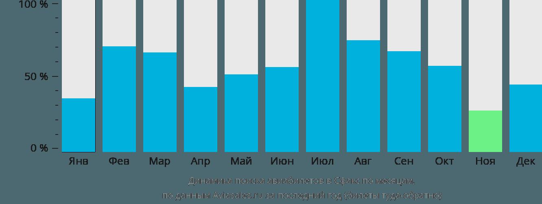 Динамика поиска авиабилетов в Сфакс по месяцам