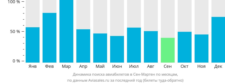Динамика поиска авиабилетов в Сен-Мартен по месяцам
