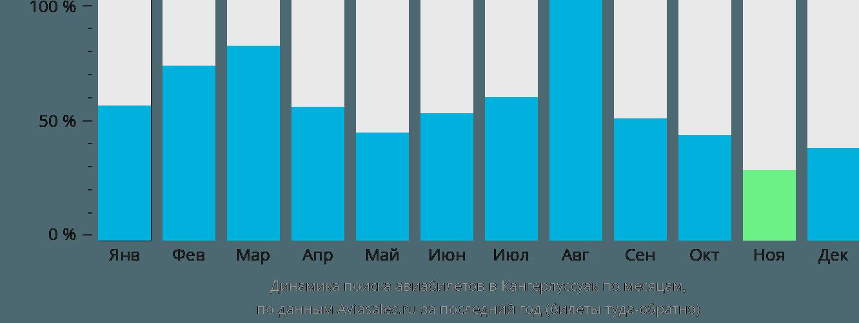 Динамика поиска авиабилетов в Кангерлуссуак по месяцам