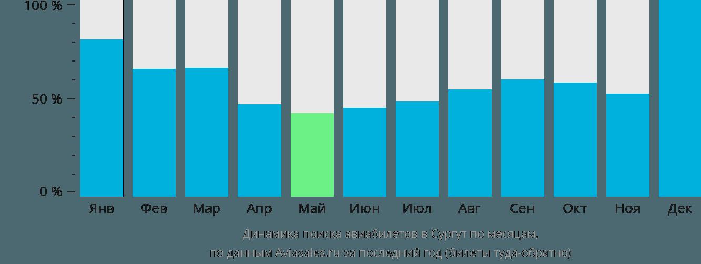 Динамика поиска авиабилетов в Сургут по месяцам