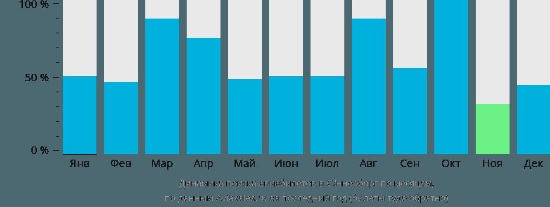 Динамика поиска авиабилетов в Сённерборг по месяцам