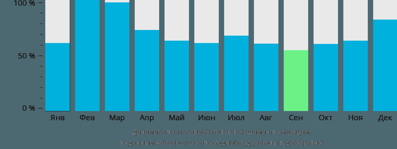 Динамика поиска авиабилетов в Хошимин по месяцам