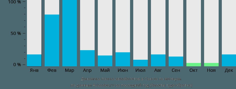 Динамика поиска авиабилетов в Сонгеа по месяцам